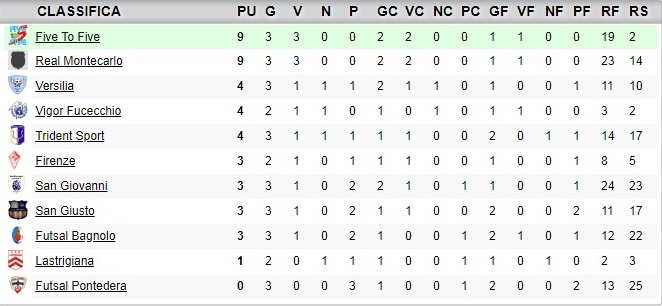 3giornata_classifica_under19