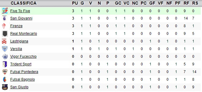 classifica1giornata_under19