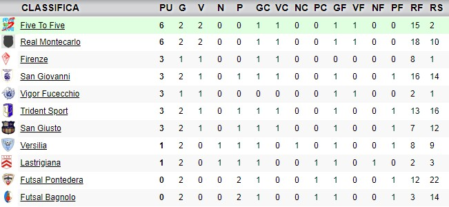 classifica2giornata_under19