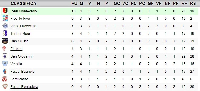 classifica4giornata_under19