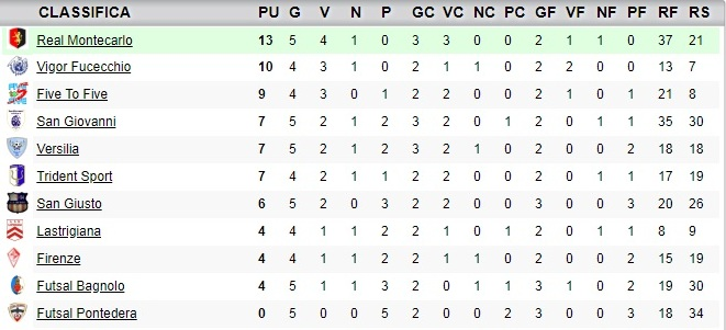 classifica5giornata_under19