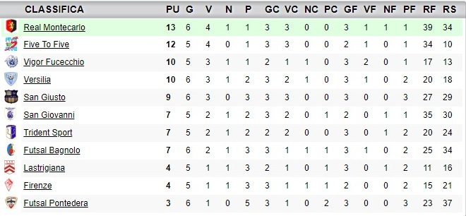 classifica6giornata_under19