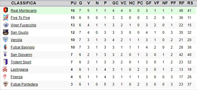 classifica7giornata_under19