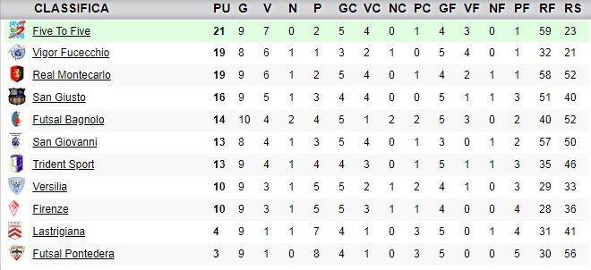 classifica10giornata_under19