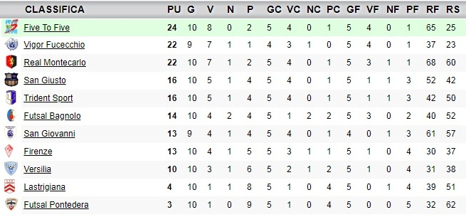 classifica11giornata_under19