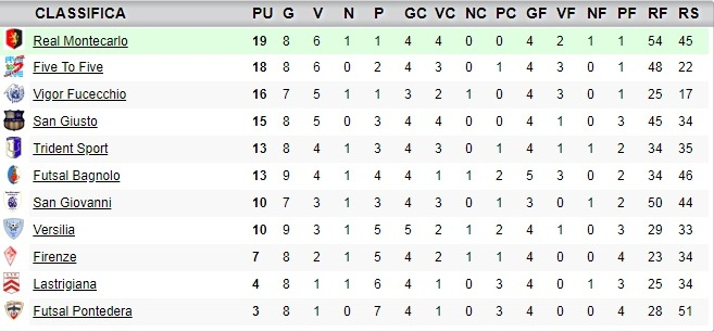 classifica9giornata_under19