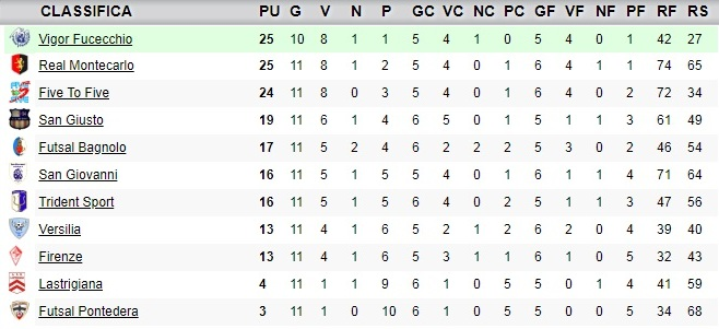 CLASSIFICA12GIORNATA_UNDER19
