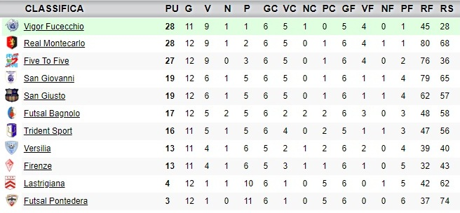 classifica13giornata_under19